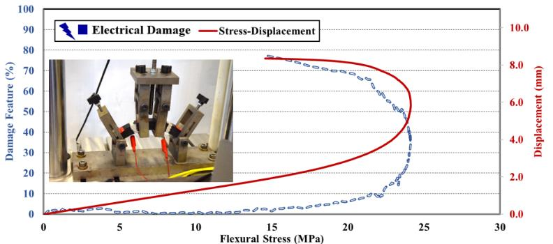 Figure 6: Structural health monitoring of PC using MWCNTs in four-point flexural bending test.