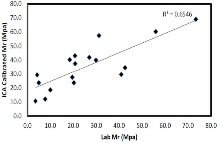 Figure 3: Correlation between ICA and Lab Results