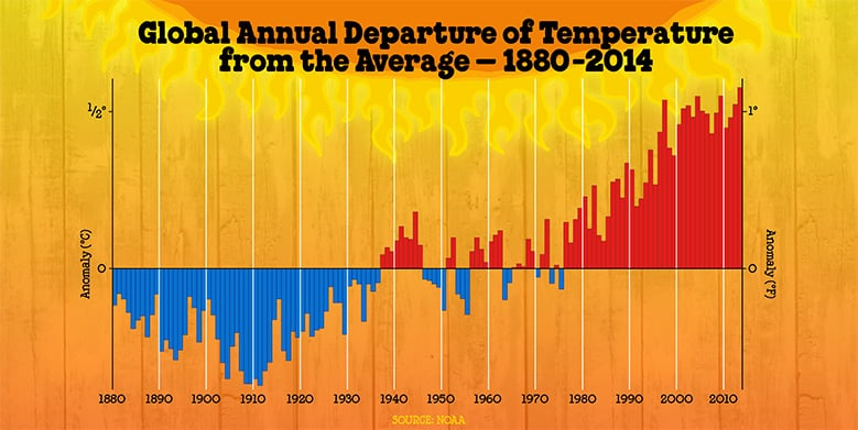 temperature-avg-departures.jpg