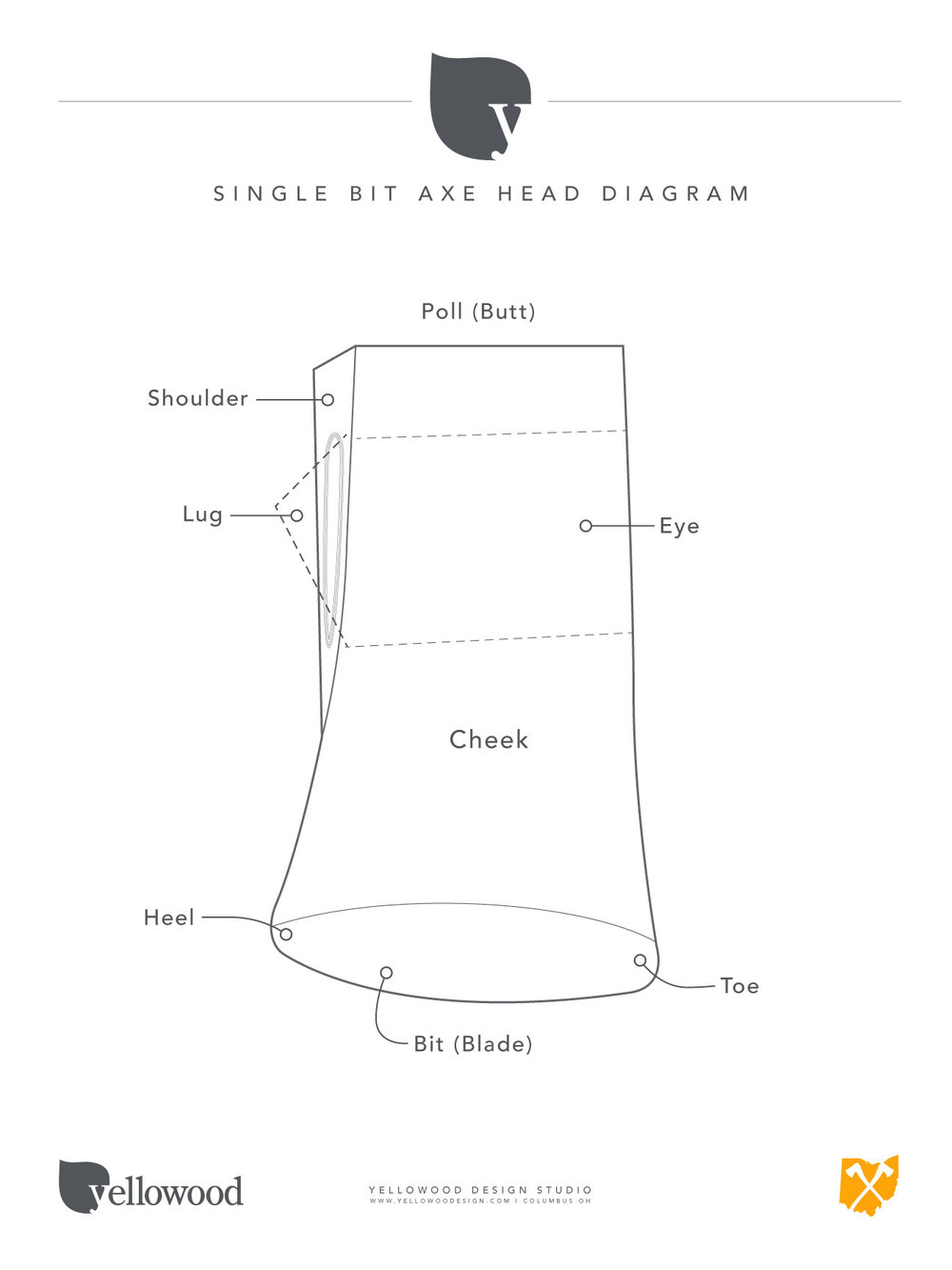 Single bit axe head diagram.