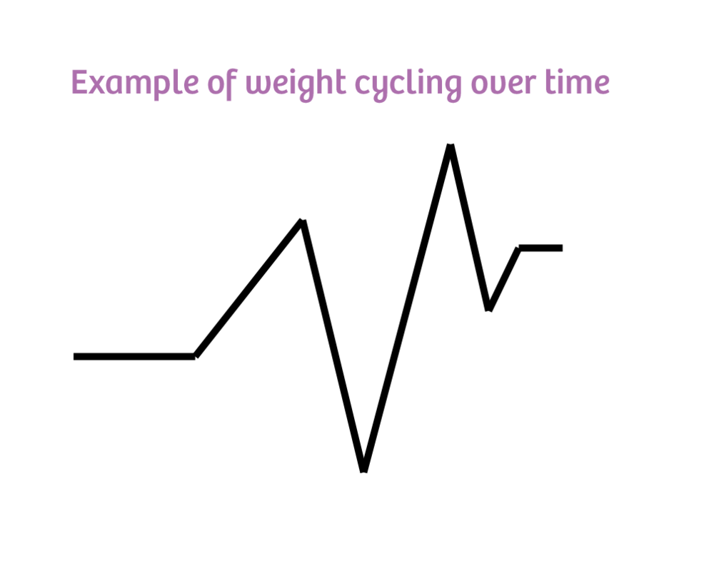 weight cycling from chronic dieting