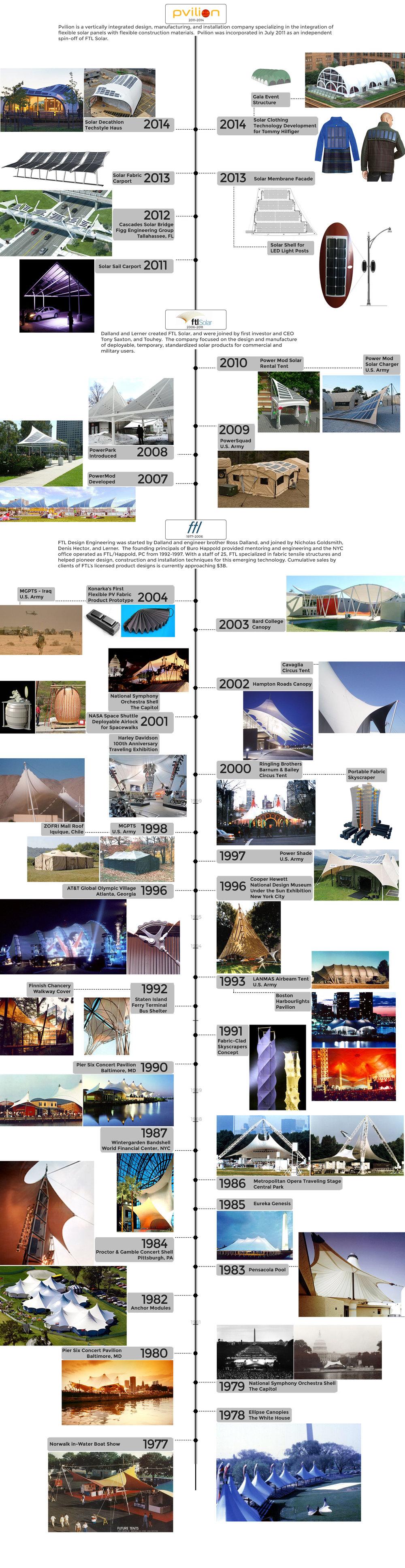History-Timeline-Oct-21-bottom.jpg