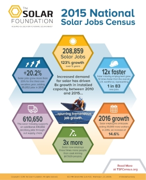 2015SolarJobsCensus-Infographic-FINAL.jpg