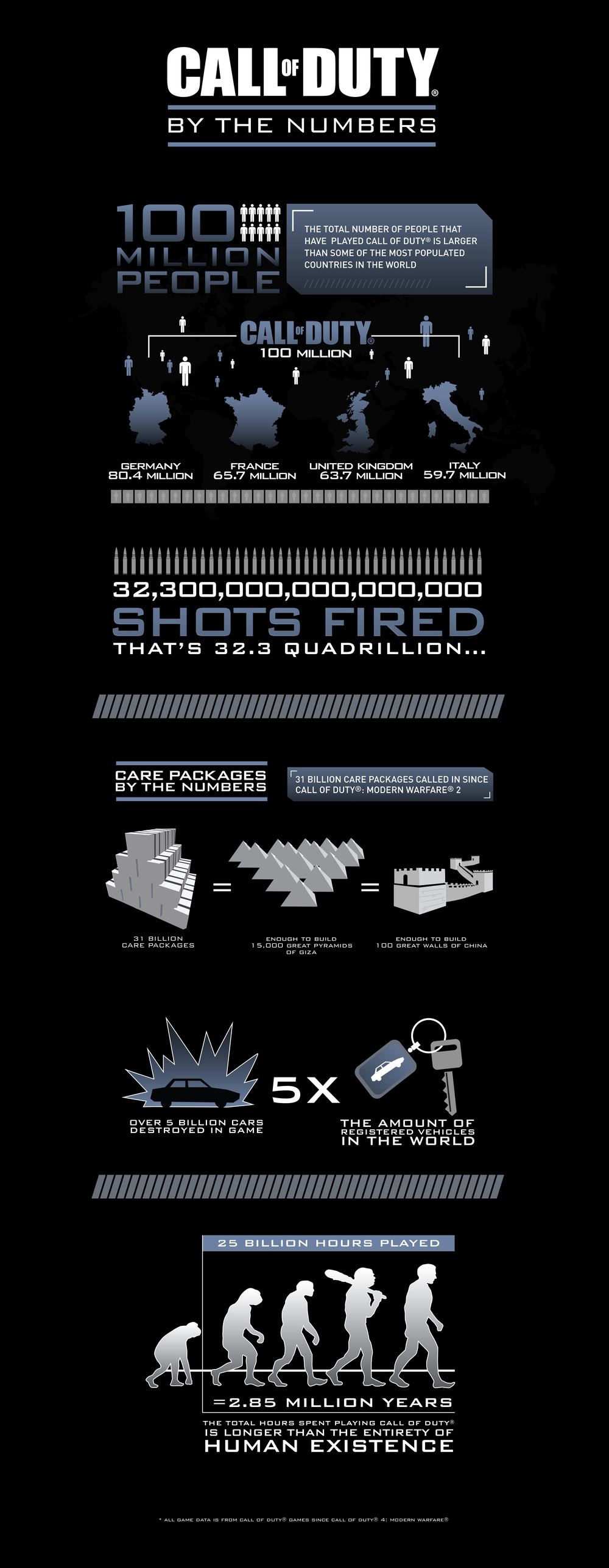 Call of Duty By The Numbers Infographic