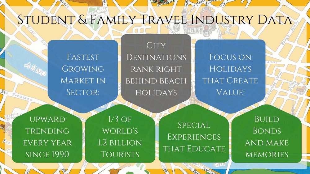 Student & Family Travel Statistics