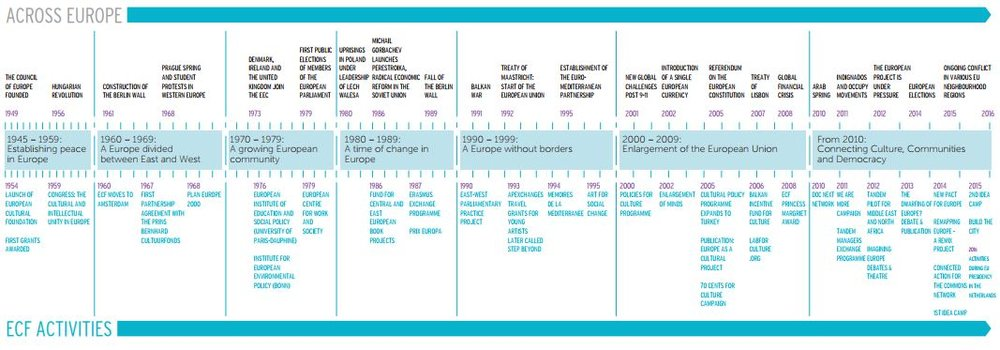 For a visual overview, download our timeline (PDF).