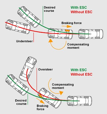 ESC Operation