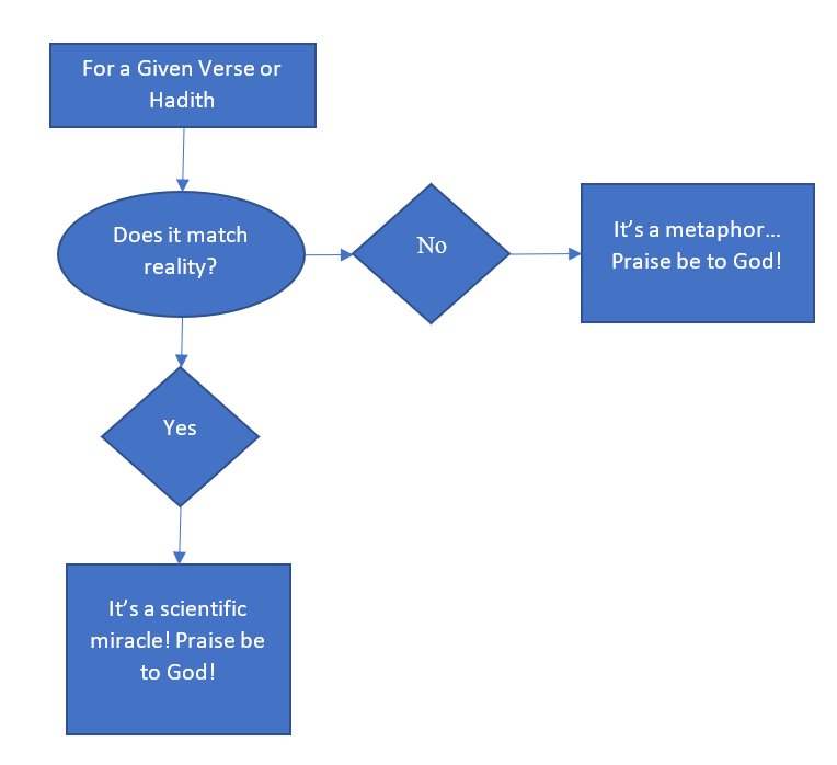 Scientific Miracle Thought Process.png
