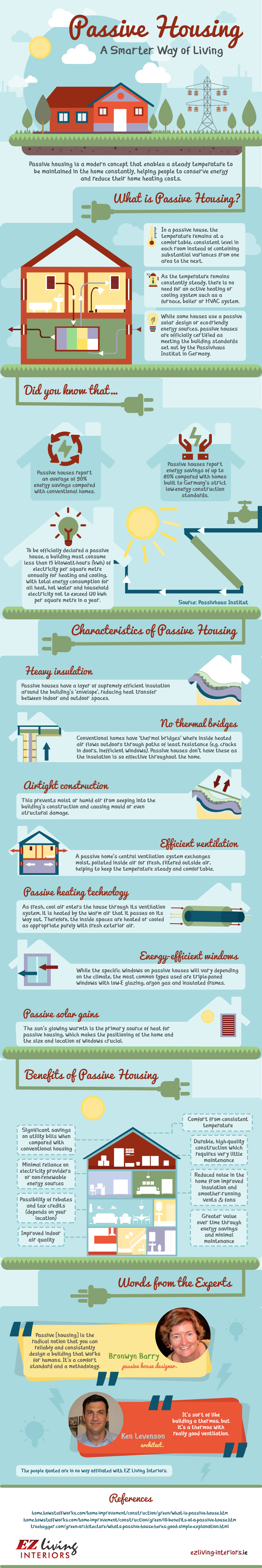 eco-friendly housing, passive housing