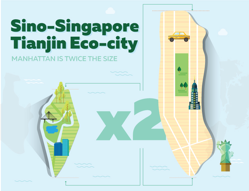 eco-friendly cities of the future