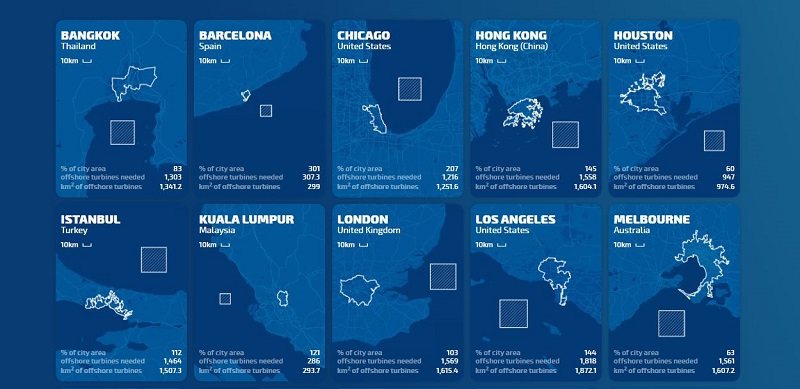 wind turbines to power global cities