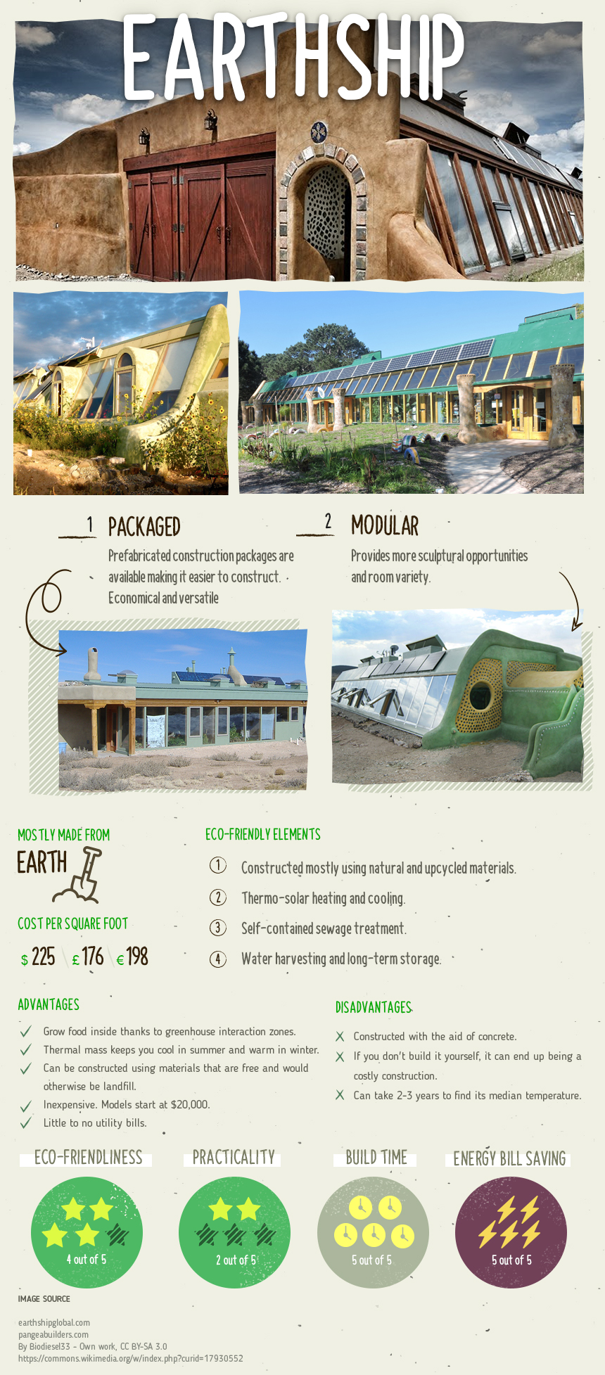 Eco-Friendly Housing Design Types