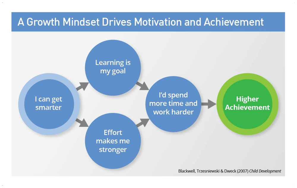 the-growth-mindset-i-can-get-smarter-large.jpg