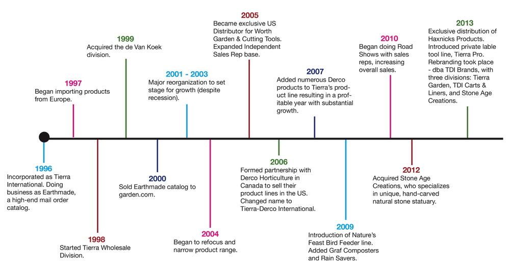 TDI Brands History.jpg