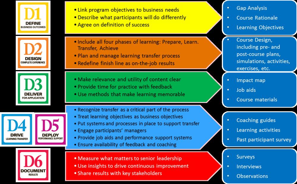 Instructional Design Orange Learning Solutions