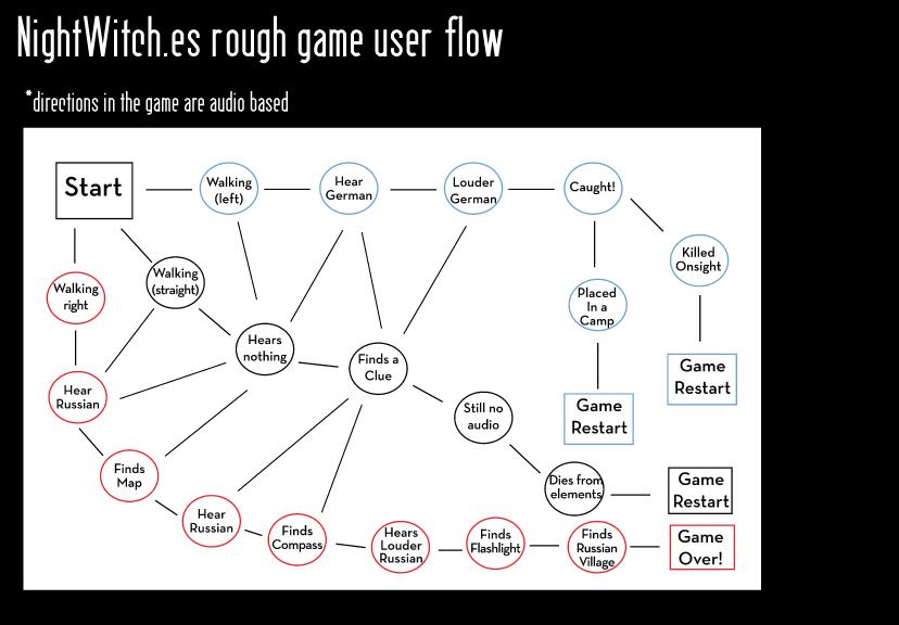 Rough User Flow