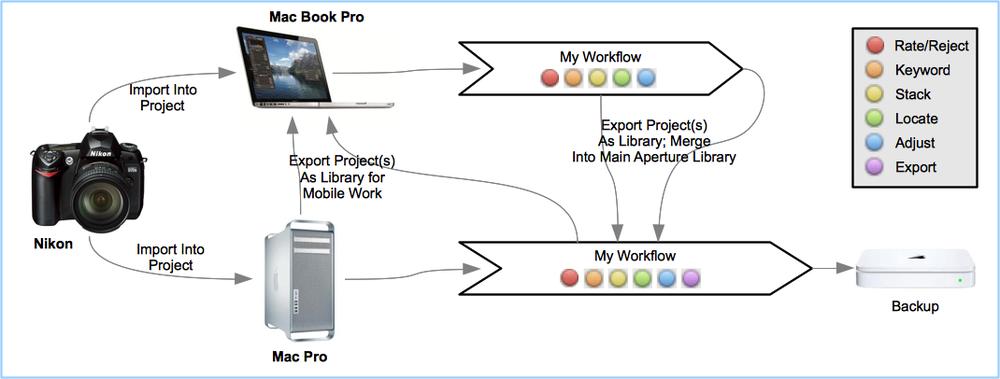 My Aperture Workflow, July 2012