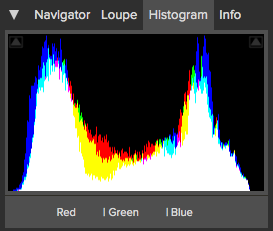The histogram with a tighter S-curve