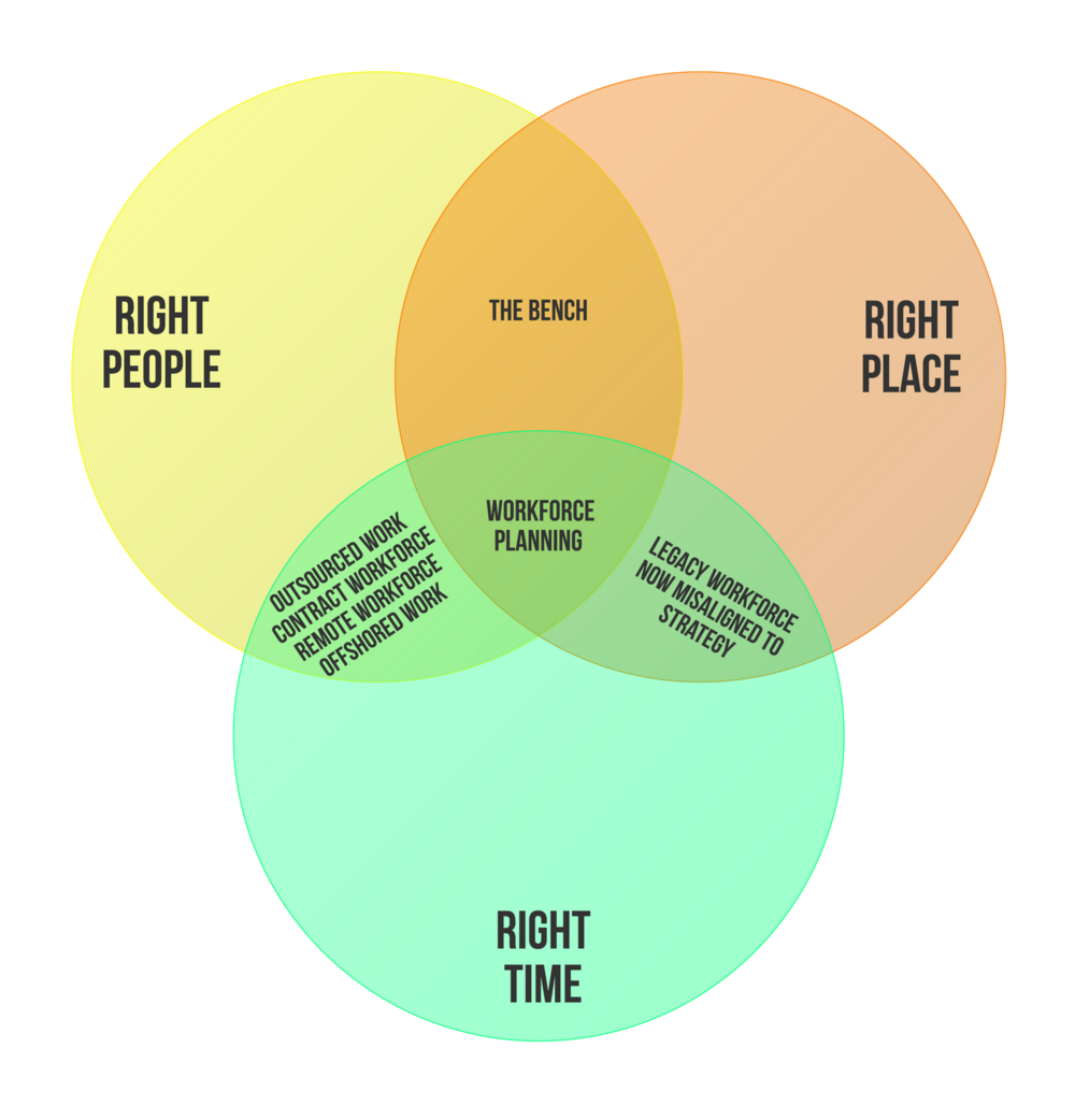 20a54-right-people_right-place_right-time