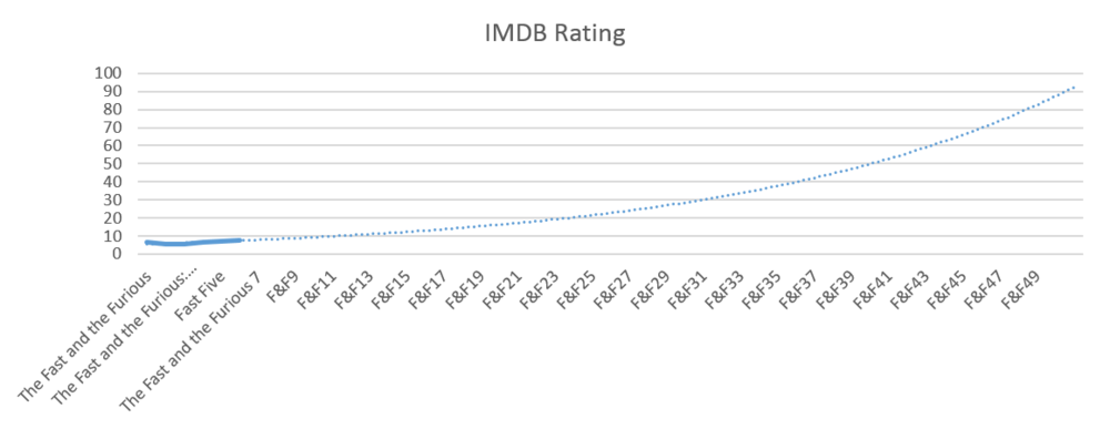 Fast and Furious - Forecast IMDB Rating