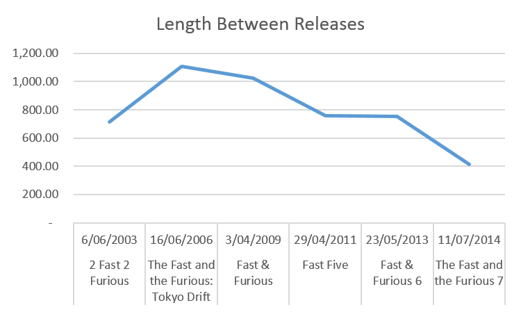 Fast and Furious - Length Between Releases