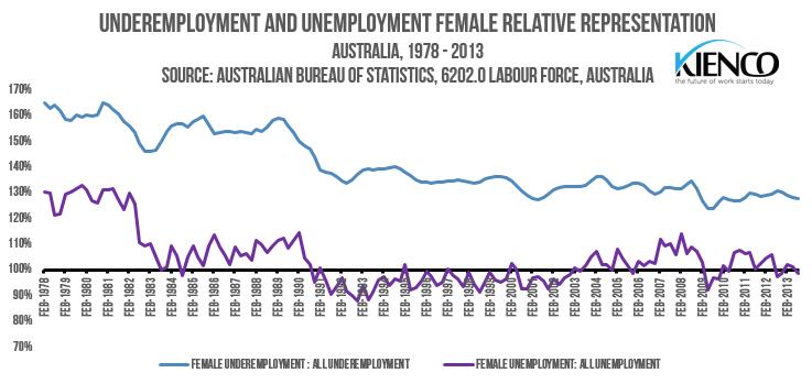 Underemployment and Unemployment Female Representation