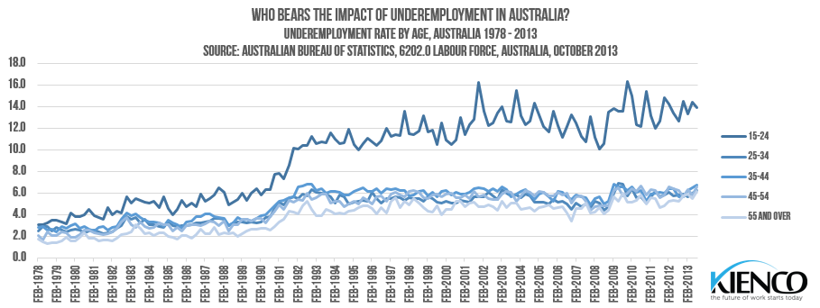 Underemployment by Age, Australia - 1978-2013