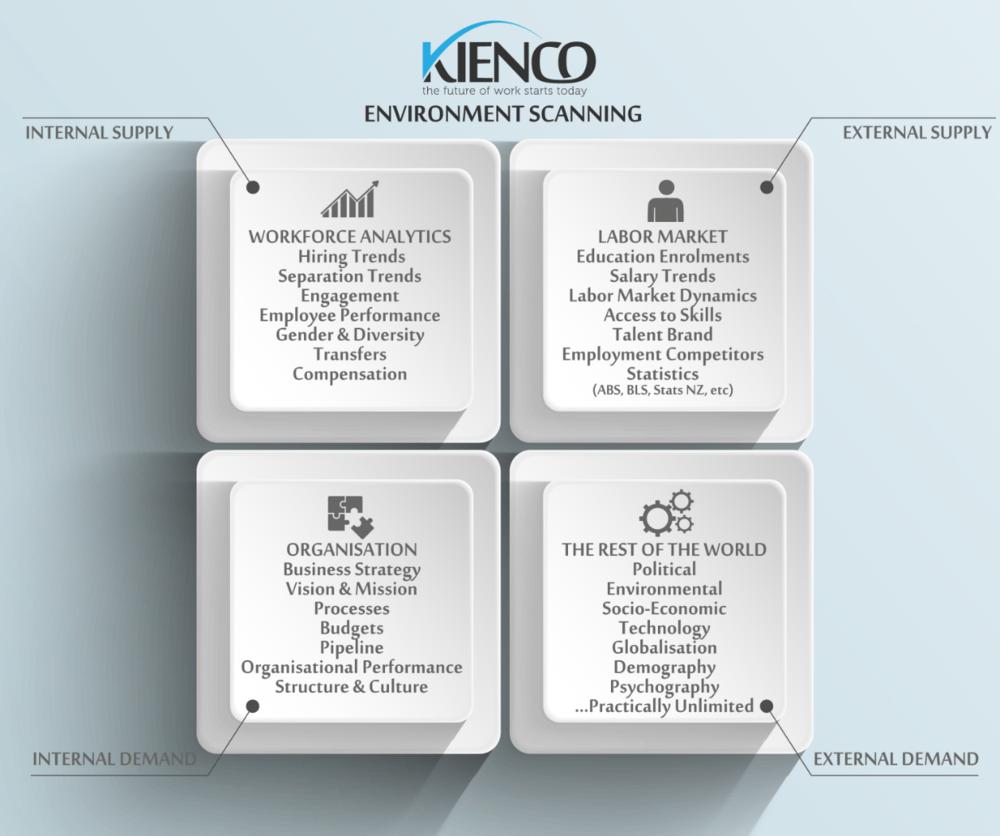 Environment Scanning Quadrant, ©Kienco 2014-2016