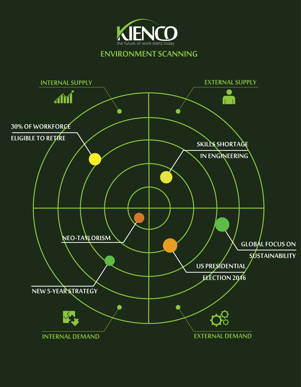 Example Environment Scan, ©Kienco 2014