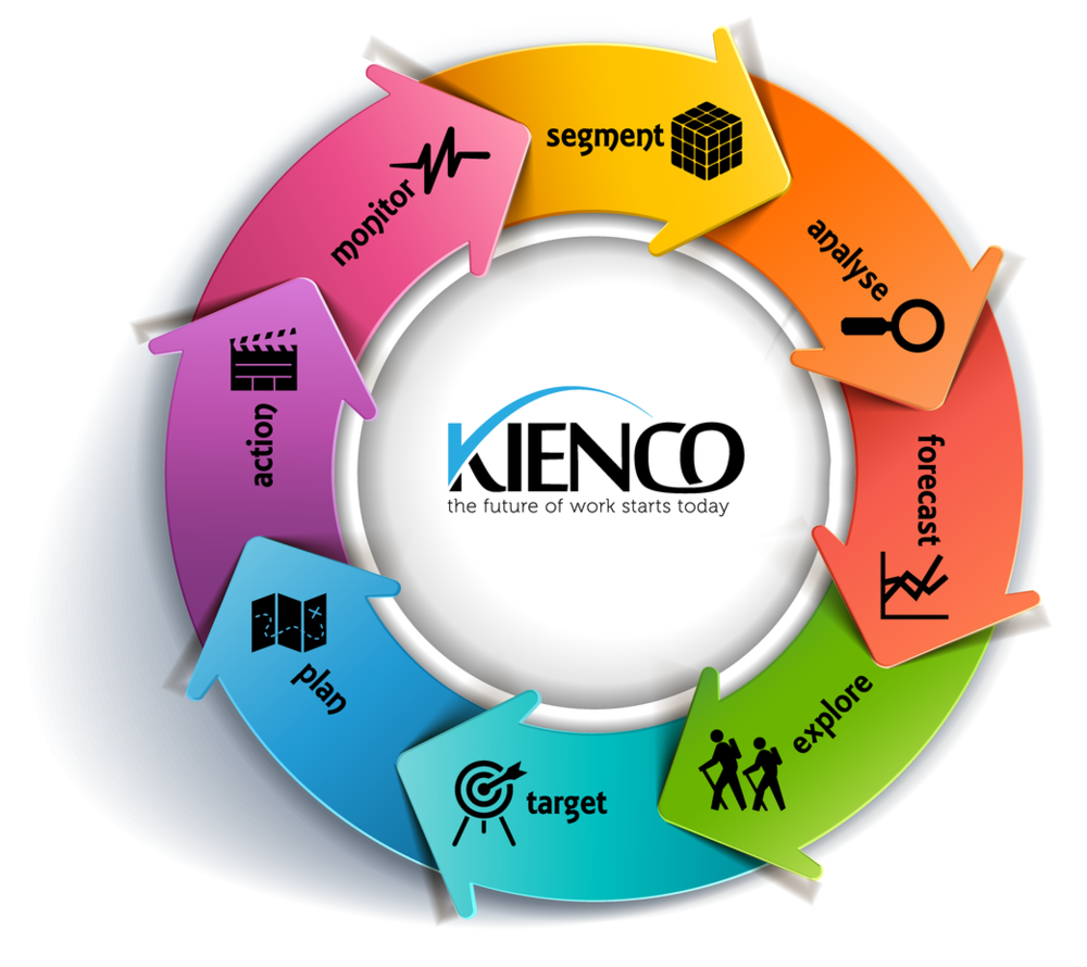 Strategic Workforce Planning Framework, © Kienco 2014-2017