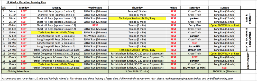 17 wk Belfast Marathon Training Plan