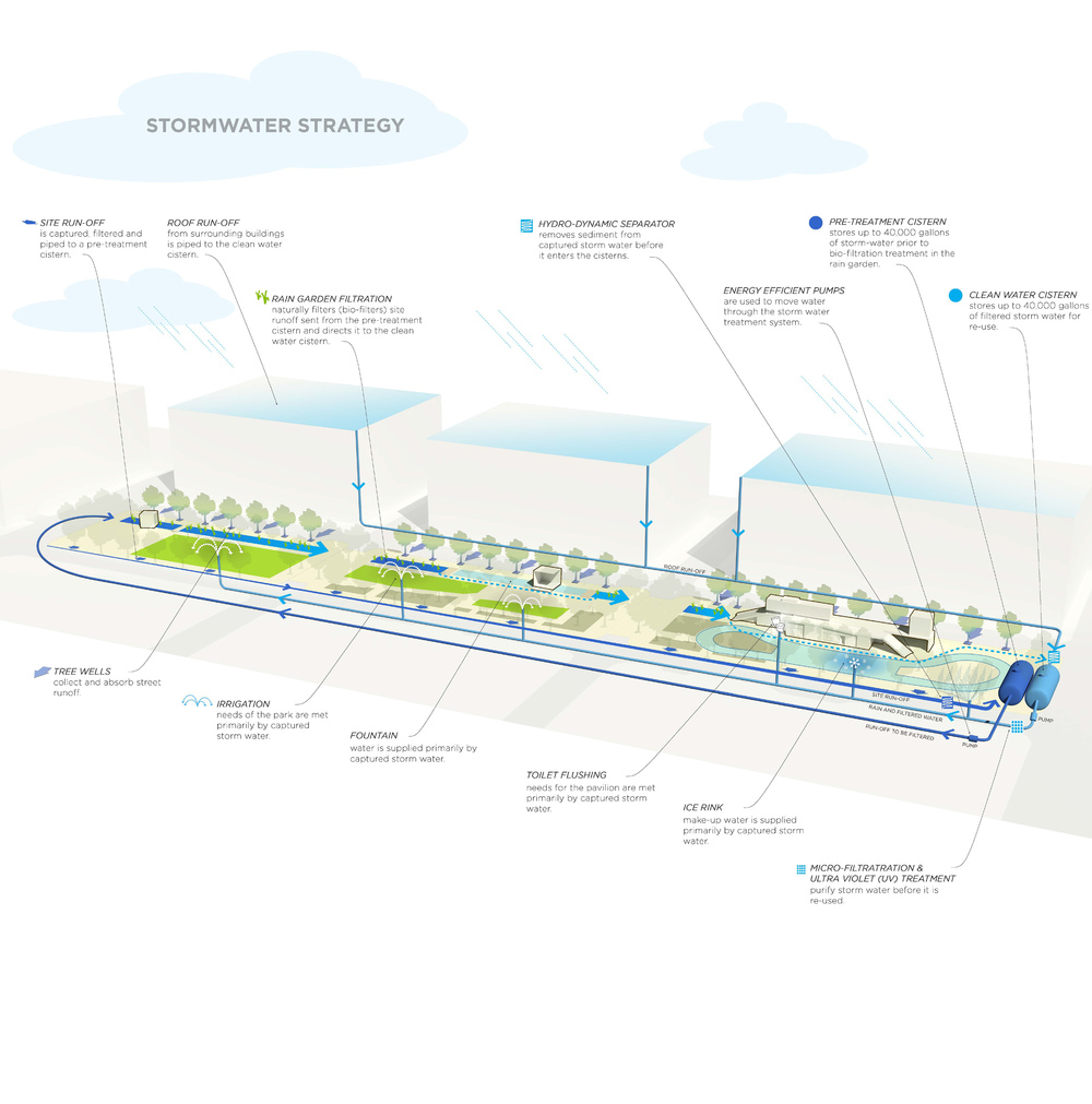 Canal Park Stormwater Diagram ©OLIN