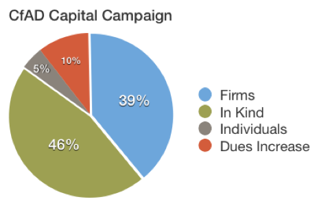 Percentage of Capitol Campaign participation once the dues adjustment is fully implemented over two years.