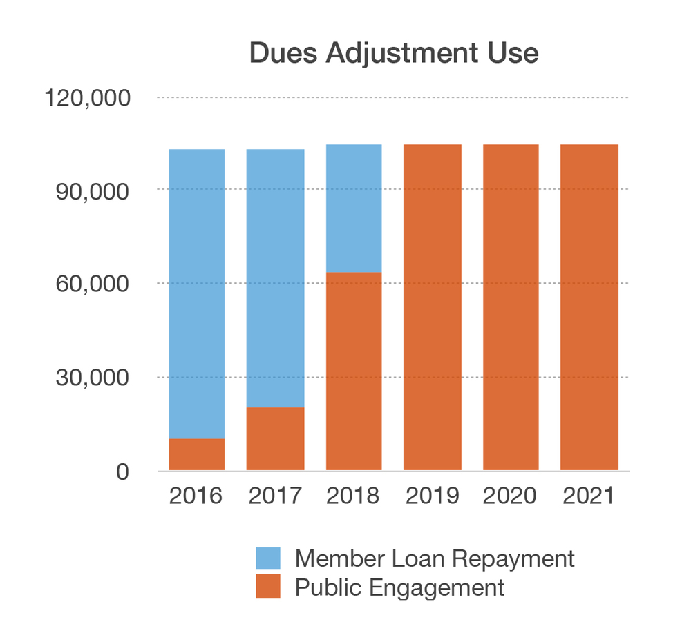 Dues adjustment will be solely dedicated to public engagement once the loans are paid down.