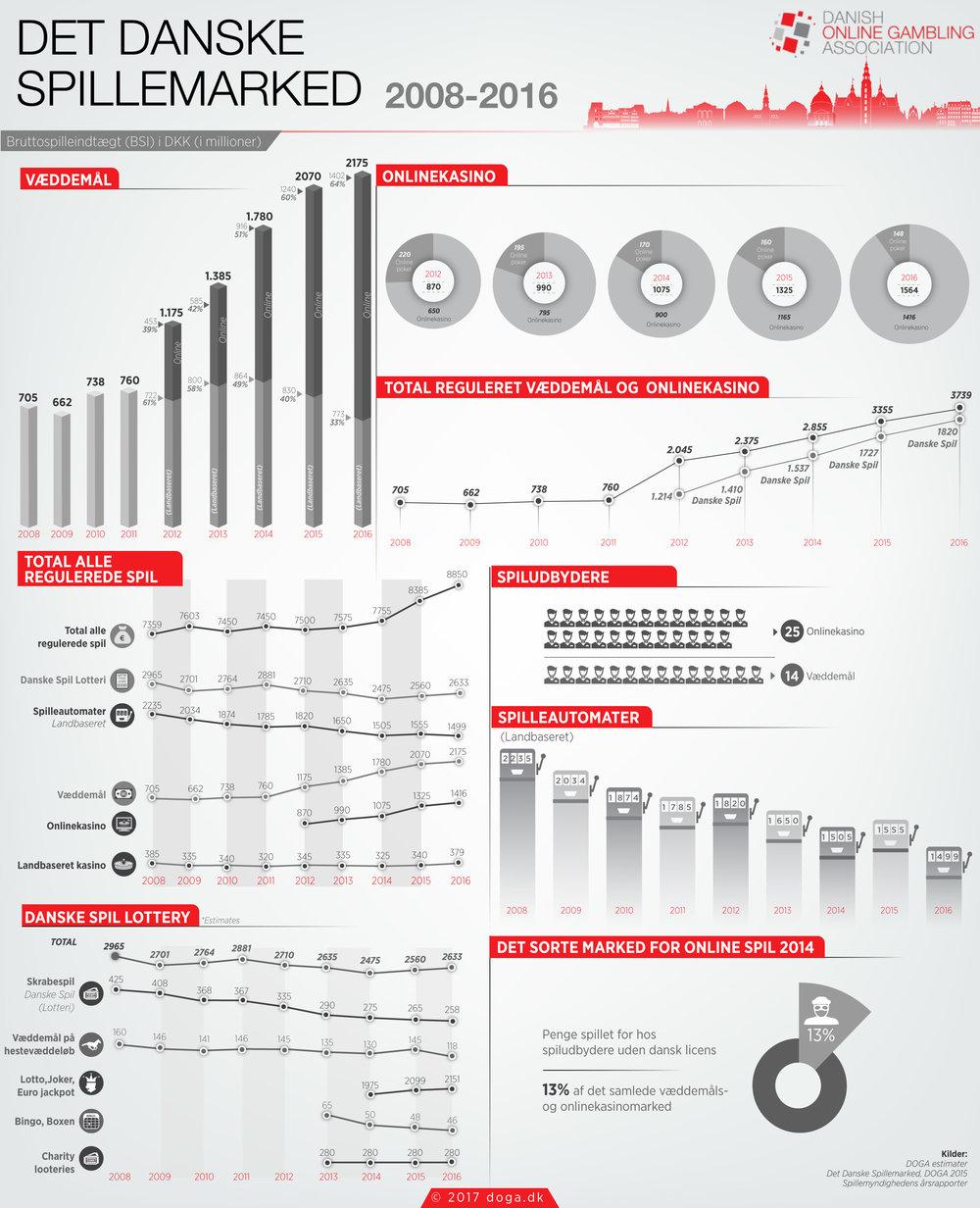 gambling infographic DK.jpg