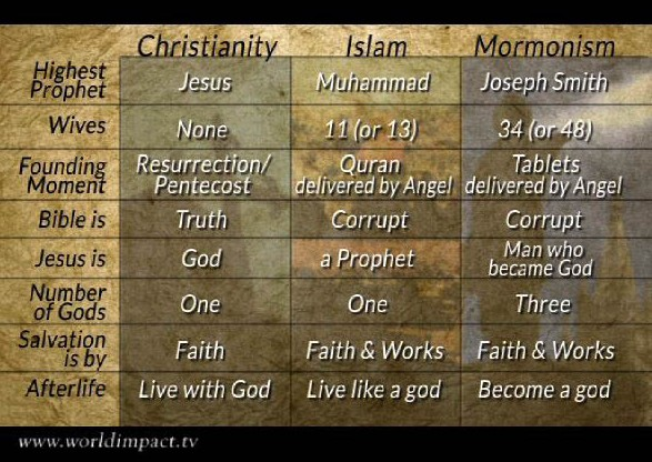 the similarities and differences between christianity and islam Best answer: i pull-quote from the article cited below: in relation to christianity, islam has several similarities and significant differences like christianity, islam is monotheistic, but in opposition to christianity, islam rejects the concept of the trini.
