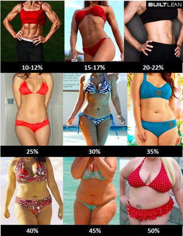 Este es un gráfico de BuiltLean.com donde muestra porcentaje de grasa de mujeres.