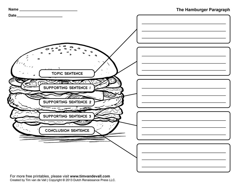 The HAMBURGER GRAPHIC ORGANIZER JUST MAKES SENSE TO STUDENTS AND TEACHERS -  DOWNLOAD 101 HERE