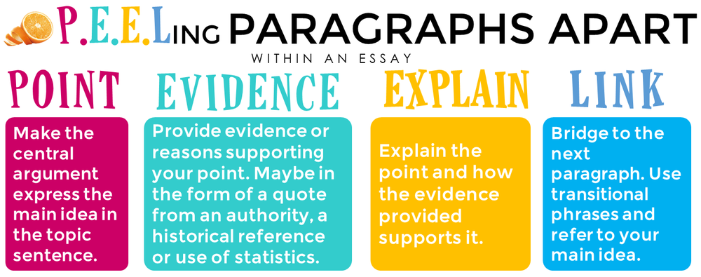 Writing Perfect Paragraphs  Literacy Ideas This Peel Model Has Been Applied To An Essay Read On For Paragraph  Construction Within