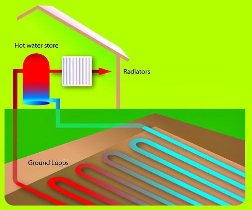 How a Ground Source Heat Pump (GSHP) works