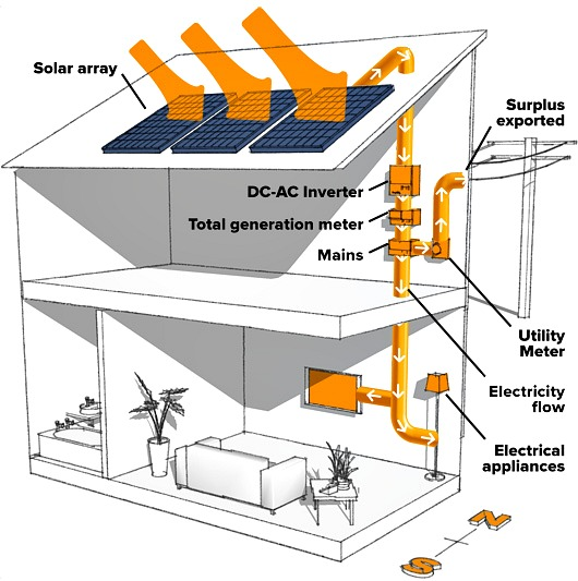 How a Solar PV system works