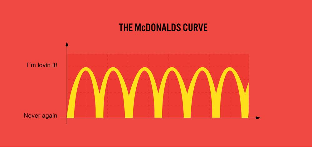 0217-McDonaldskurven.png