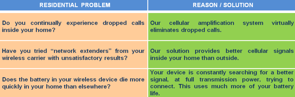 Professionally installed cell signal booster systems correct poor cell reception in your home or office, leading to increased productivity, reduced frustration and enhanced communication! Call IWS today at 813-333-6557.