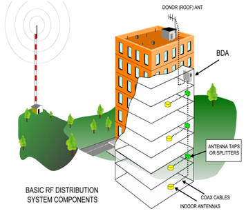 Commercial cellular solutions indoor wireless solutions for Indoor wifi network design