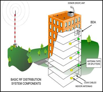 Commercial cellular solutions indoor wireless solutions for Indoor wifi network design