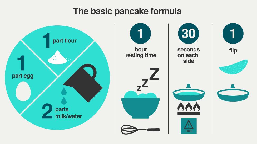 BBC FOOD Infographic