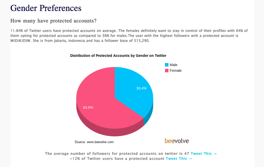 An_Exhaustive_Study_of_Twitter_Users_Across_the_World_-_Social_Media_Analytics___Beevolve_1.png