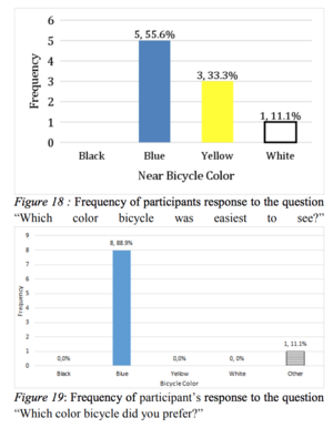 From Clemson University's   The Effect of Bicycle Color on Visibility    Apparently blue is both the most visible color, and also people's favorite color. Fortunately, they tested eye reaction to determine if shorter reaction time is real.