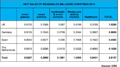 Unit Sales of Wearables