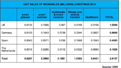 Unit Sales of Wearables